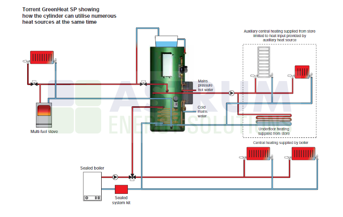 Gledhill Torrent ECO SP - Thermal Store For Pressurised Systems