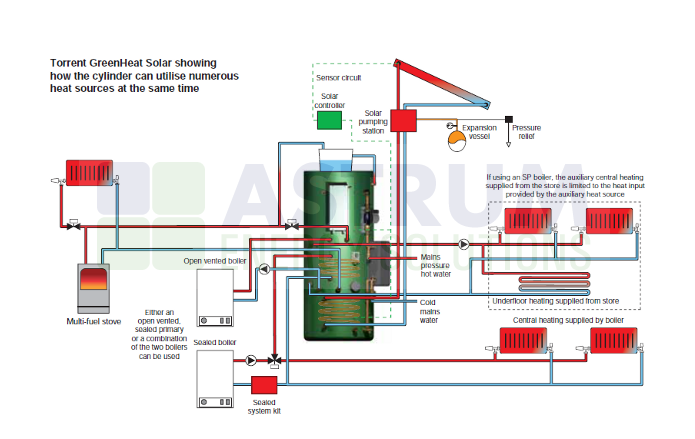 Stunning vented boiler system images electrical circuit diagram gledhill torrent eco sol ov thermal store with solar coil for asfbconference2016 Gallery